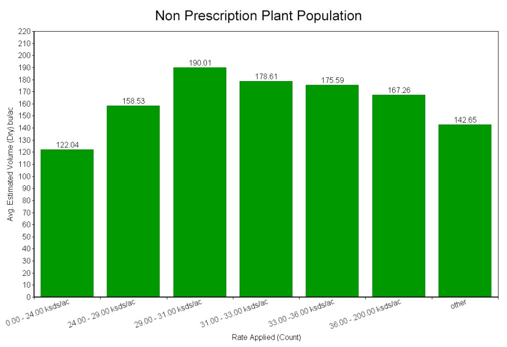 Non Prescription Plant Population | Precision Ag Services