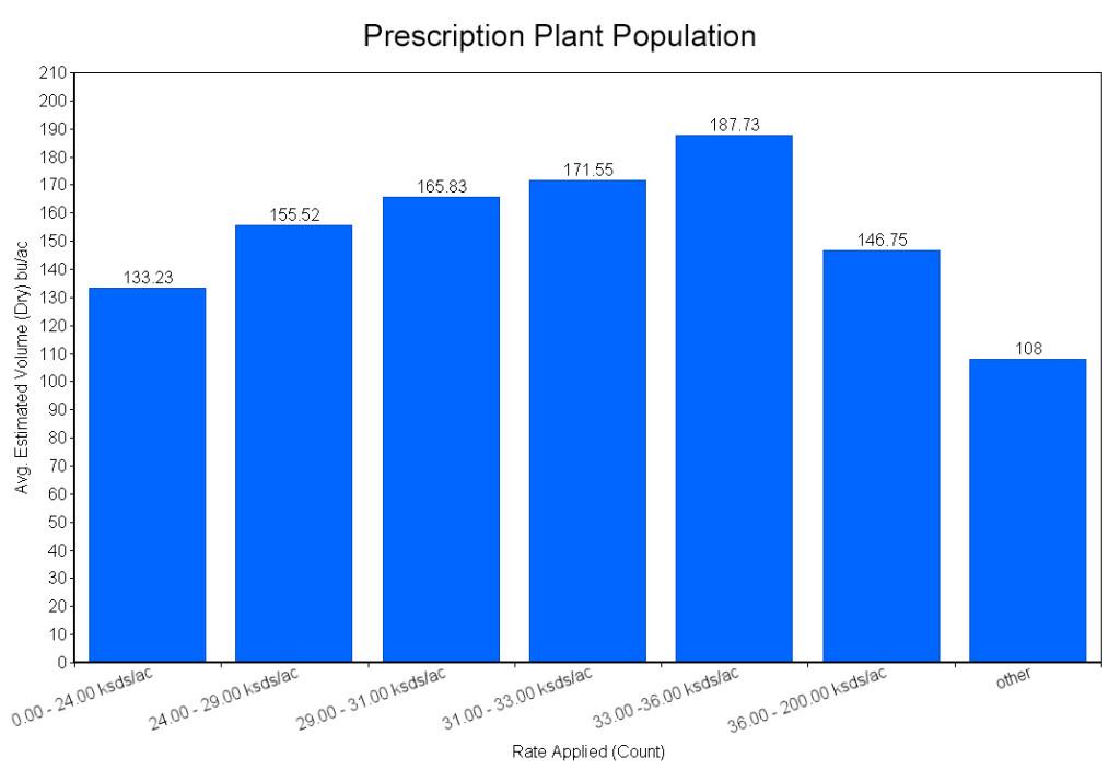 Prescription Plant Population | Precision Ag Services
