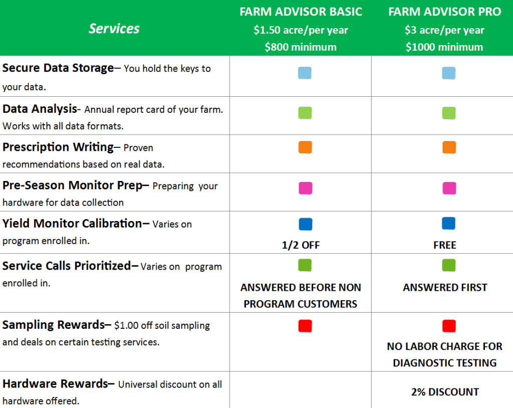 Services Chart